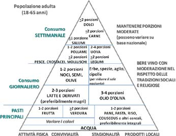 piramide alimentare mediterranea 2009